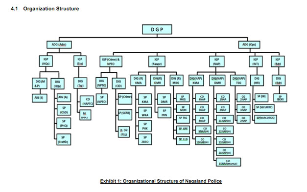 police structure The columbus division of police is organized into six subdivisions the subdivisions include the administrative, investigative, support services, homeland security, and two patrol subdivisions: north and south.